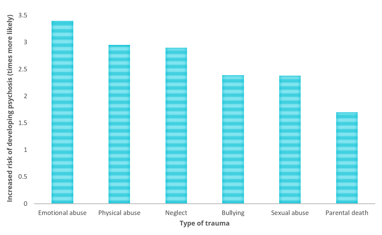 Graph comparing the likelihood of developing psychosis after different types of trauma